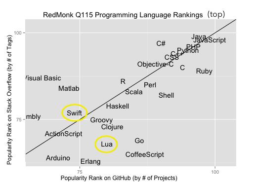 CodeFlow - When Swift meets Lua