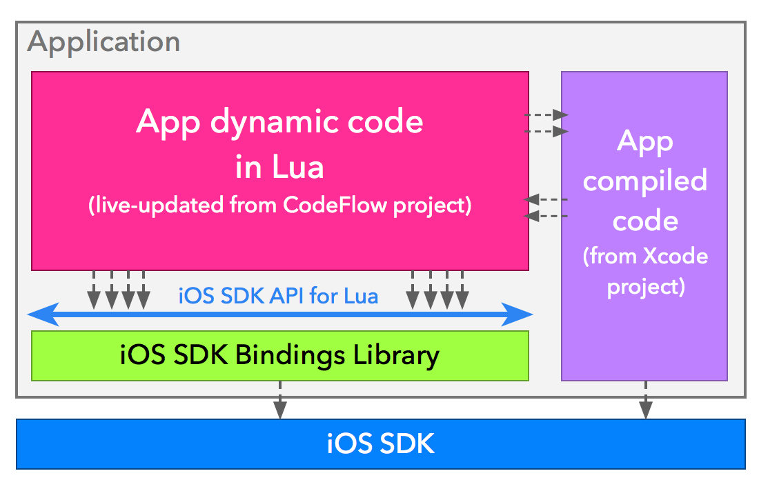 Bindings du SDK IOS dans une application